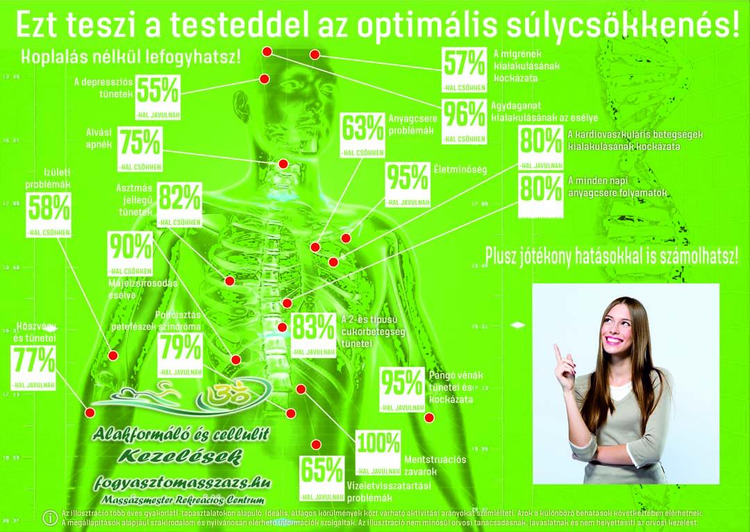 a testsúlycsökkenés egészséges százaléka)